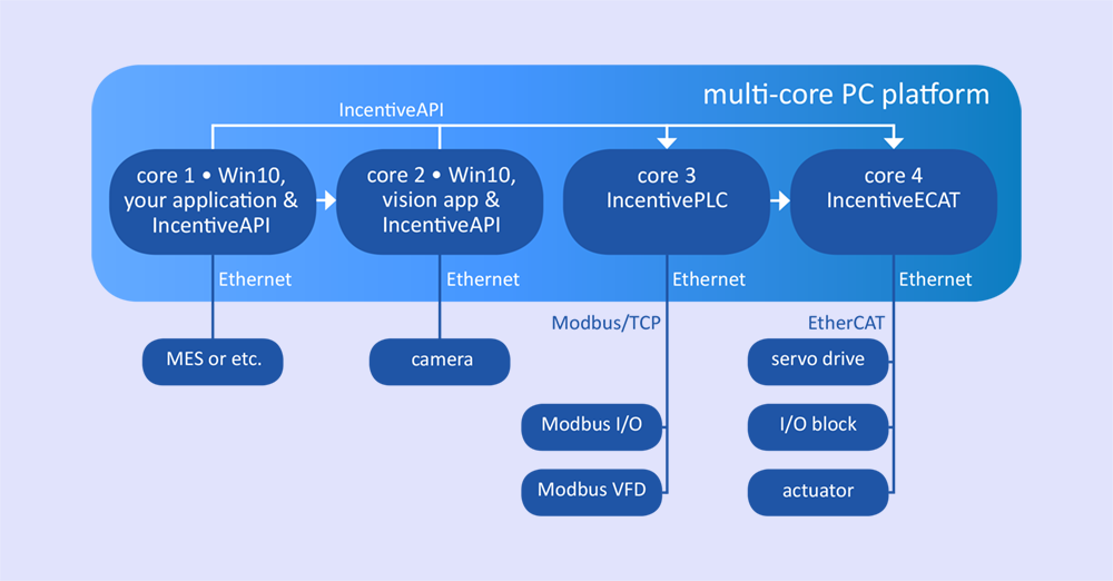 Multi-core EtherCAT example