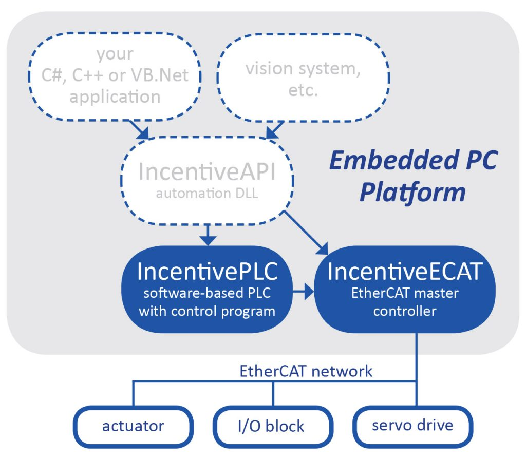 Example system using embedded PLC and EtherCAT master