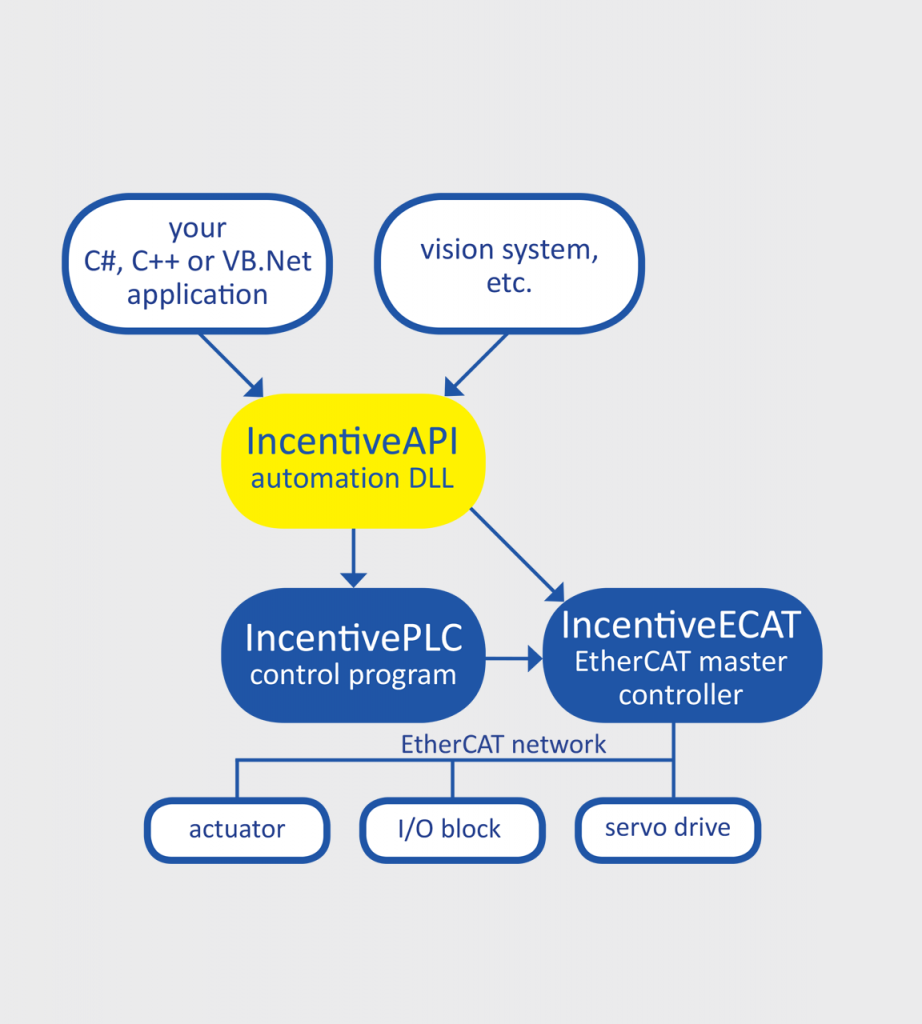 Motion Control And I O Via Incentiveapi Technology Block Diagram Io