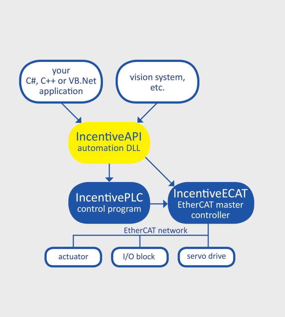 IncentiveAPI control via C#, C++ or VB.Net